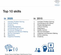 Creativity Top Skill in 2020